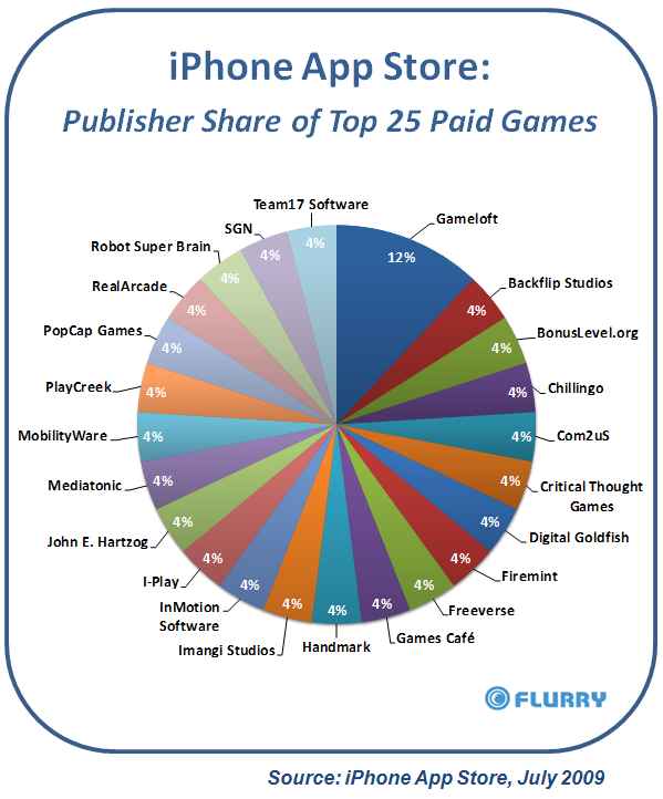 iphone_appstore_topgamepublishers_july20091