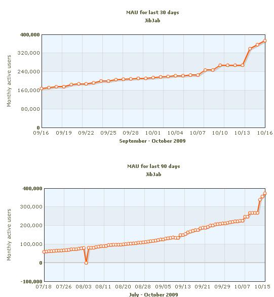 jibjab facebook growth