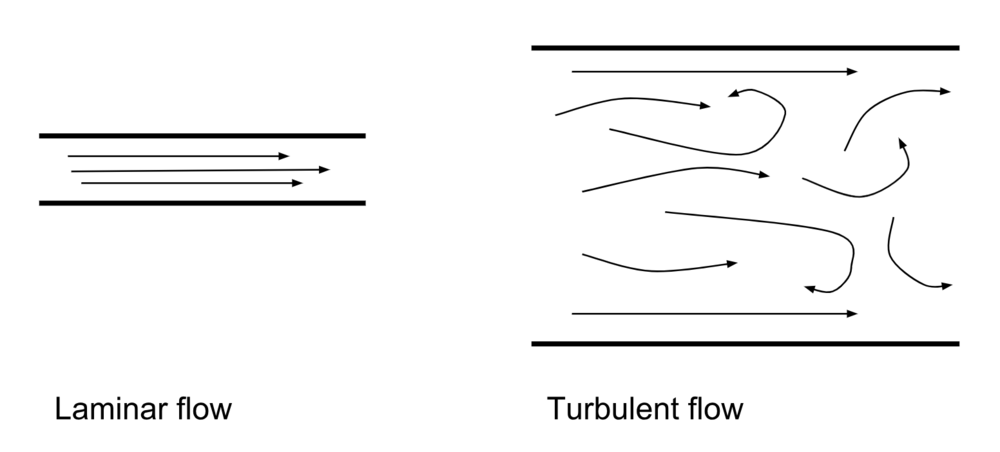 Laminar-and-Turbulent-Flow-Diagram.png