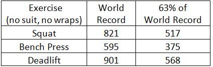 (http://www.powerliftingwatch.com/records/raw/world)