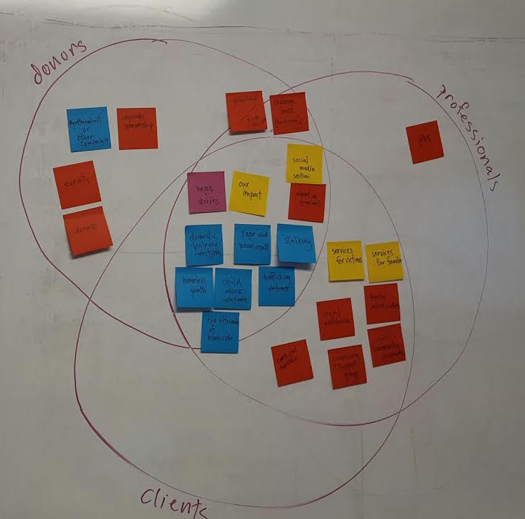 During a brainstorming session with program staff, we created a triple venn diagram and analyzed where user needs were overlapping. Such activities engaged the stakeholder early on, and helped all of us understand the service users better.