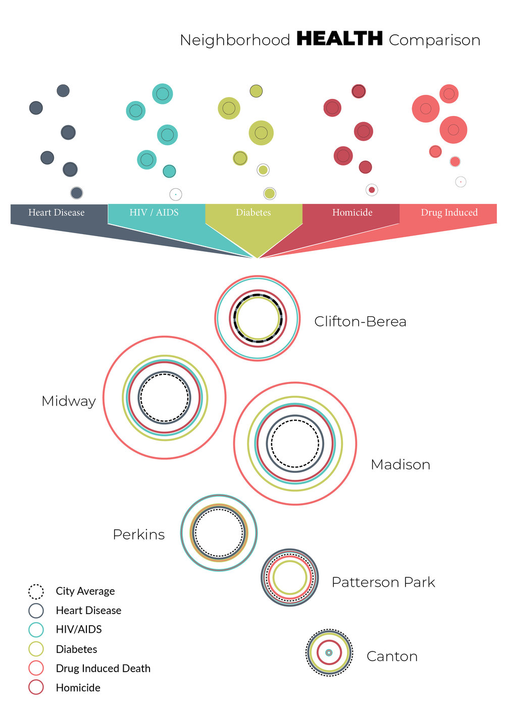 This poster uses circles (which mimic the geographic area of each neighborhood) to demonstrate the rates of death among five health indicators as compared to the city average. The top allows viewers to see the difference individually and the bottom combines them to demonstrate which indicators each neighborhood should focus on reducing.