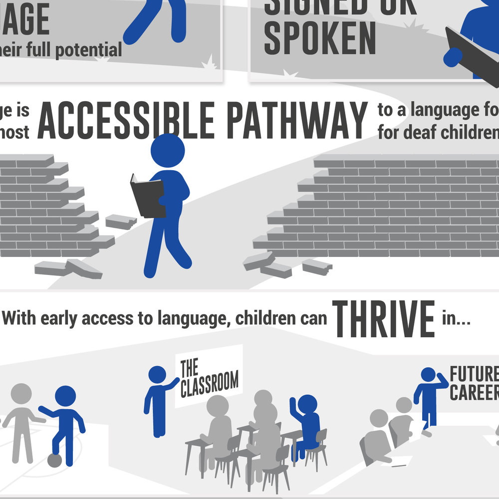Reducing Illiteracy Among the Deaf.
