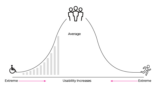 If we design for extremes, usability increases with each step towards average.