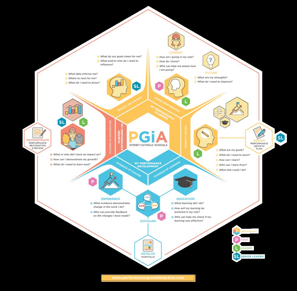PGiA-Framework-2017.png