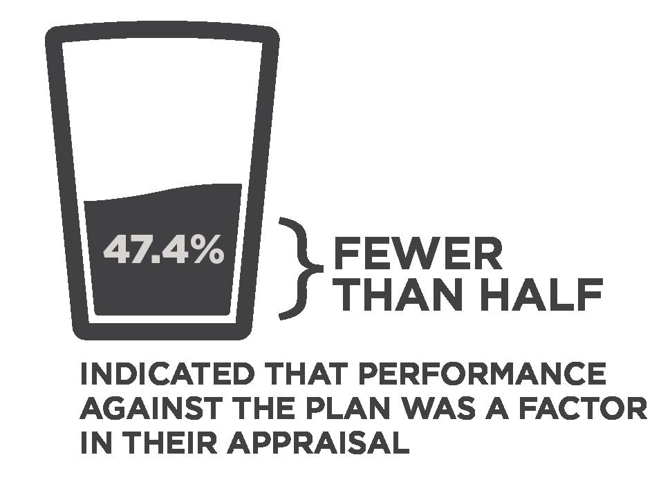Nonprofit leadership appraisal against strategic plan infographic.png