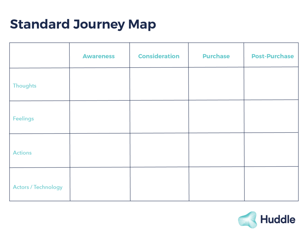 A typical journey map template used in business settings.
