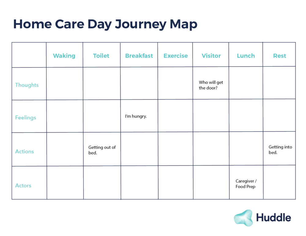 A partial journey map based on home-care setting.