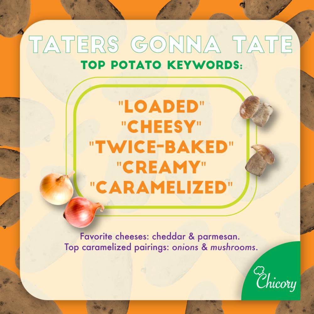 Potato Trends - Chicory Blog