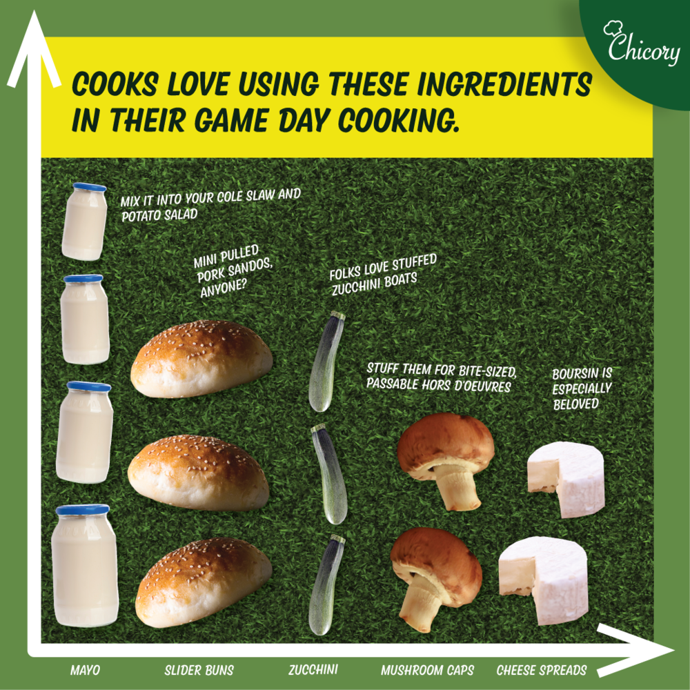 Game Day Food Trends - Chicory Blog