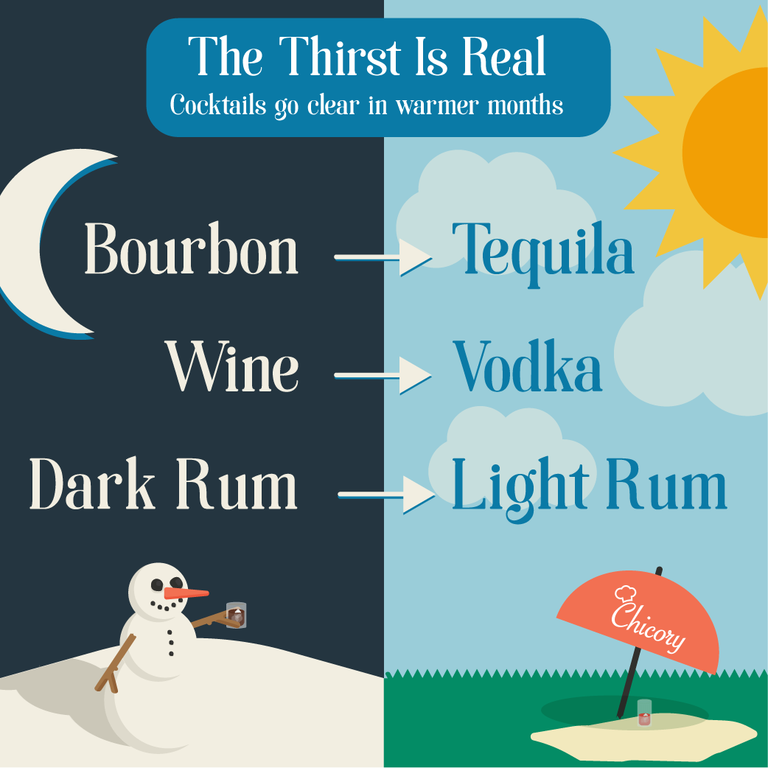 Liquor Trends Start of Summer - Chicory Blog