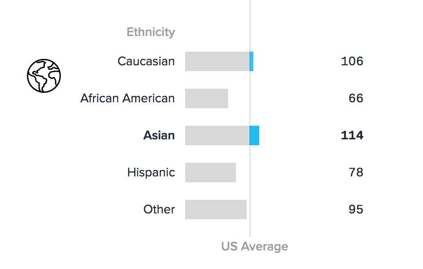 Asian American Demographics - Chicory Blog
