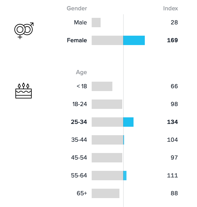 Empty Nesters Demographic Data - Chicory Blog