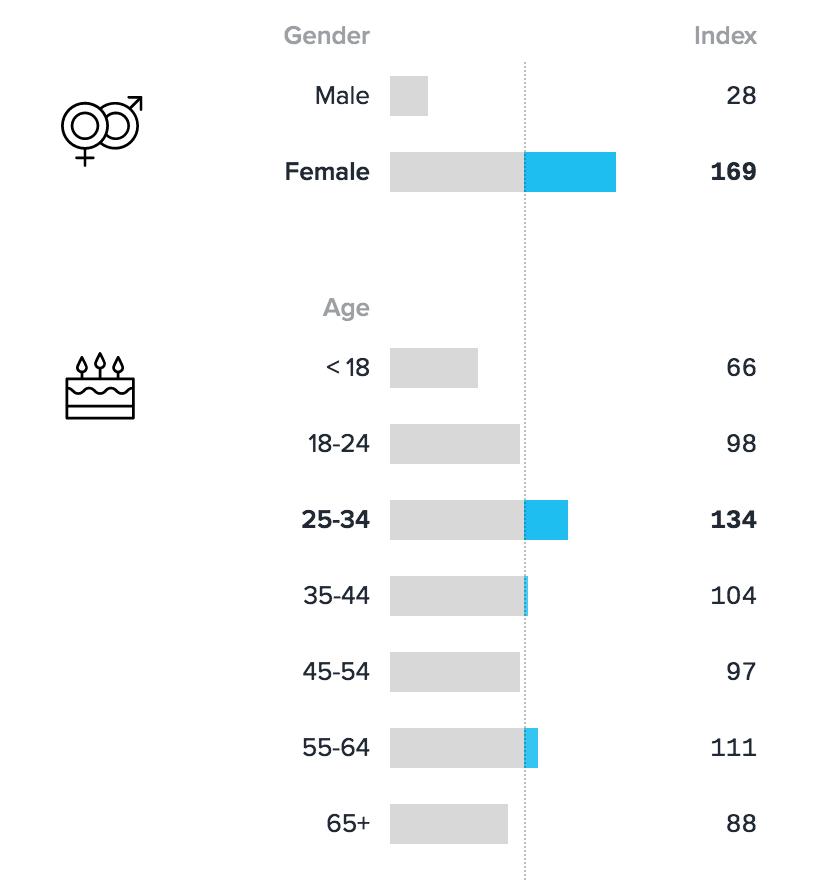 Empty Nesters Demographic Data - Chicory Blog