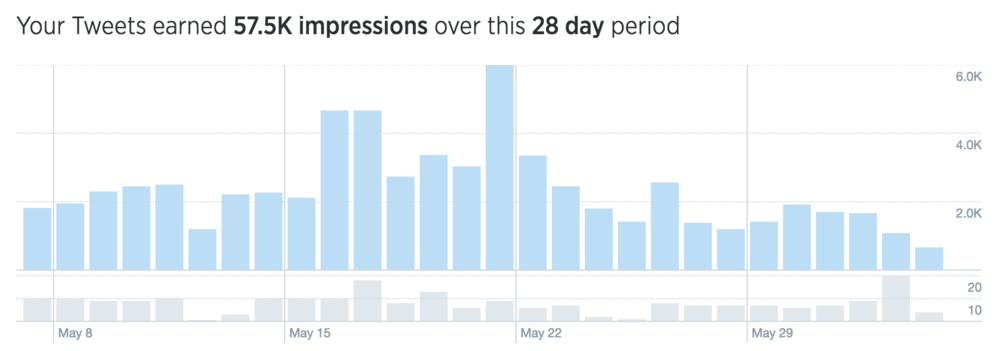 Twitter Engagement - Chicory Blog