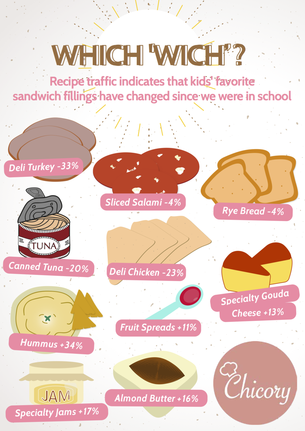 Sandwich Flavor Back to School Trends - Chicory
