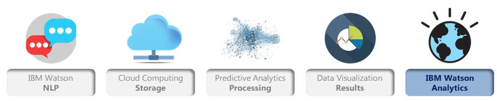 Key Components that power IBM Watson Analytics