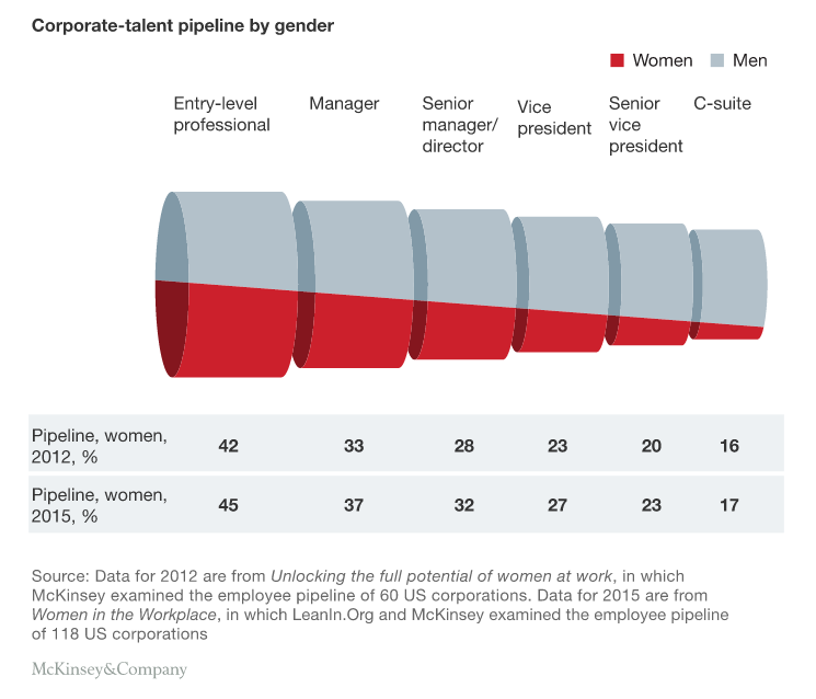 http://www.mckinsey.com/business-functions/organization/our-insights/women-in-the-workplace