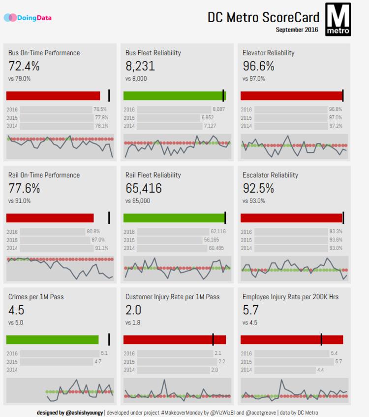 How to Create A KPI Dashboard in Tableau — DoingData