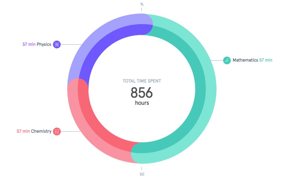 doughnut chart image: How to create a donut chart in tableau doingdata