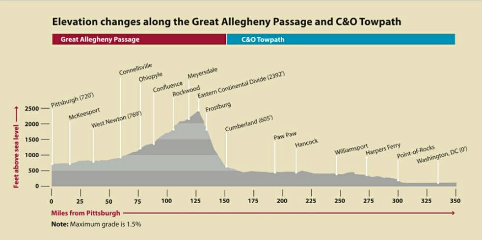 https://gaptrail.org/plan-a-visit/mileage-elevation-charts