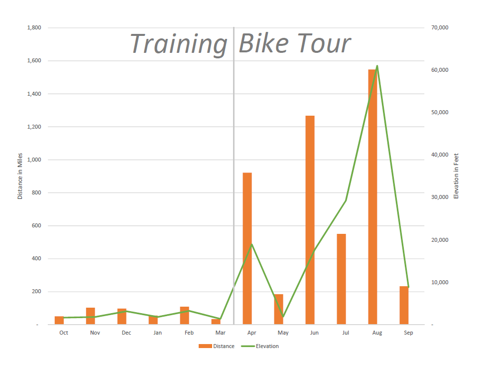 I rode more in the first month of my bike tour than I did the preceding six months