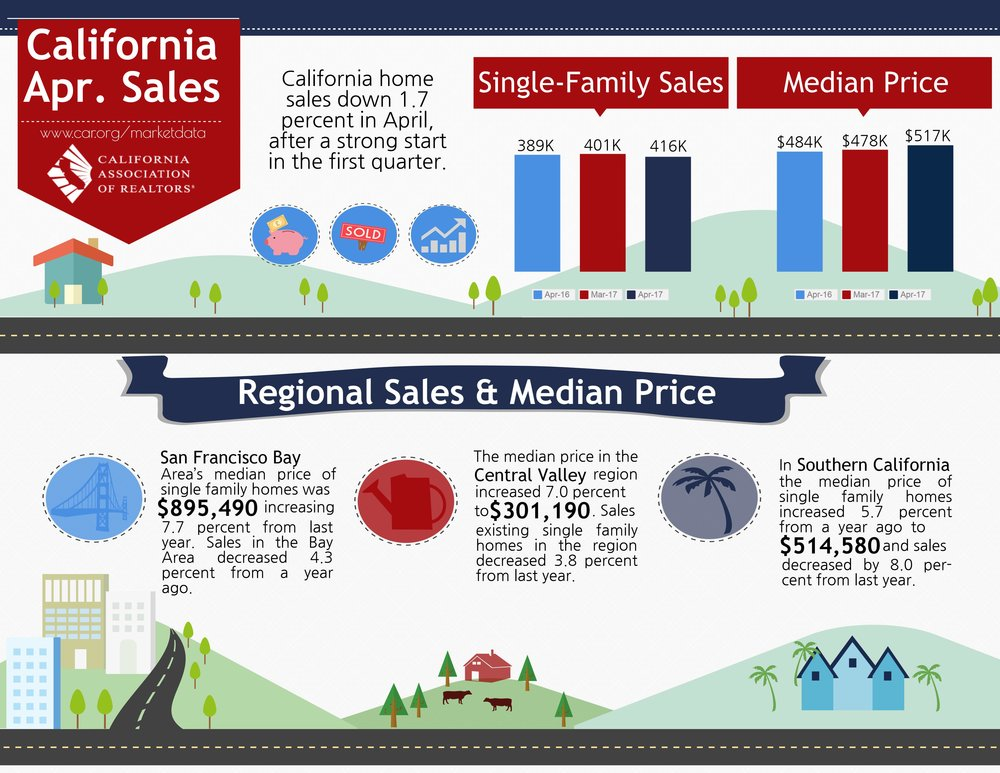 california-real-estate-market