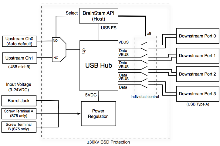 Acroname USB Hub block diagram