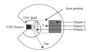 UST Sensor pattern
