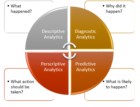 Four Types of Analytics to Improve Your Business