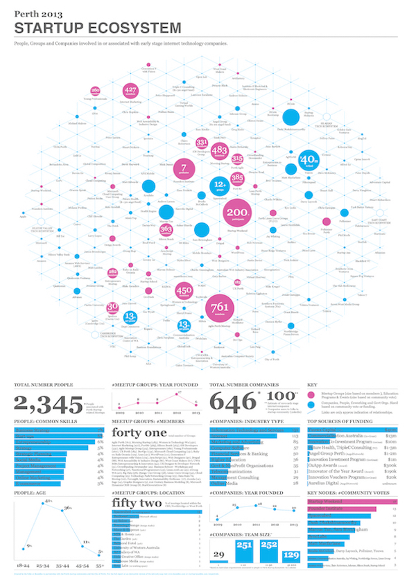 WA Startup Ecosystem Infographic 2013