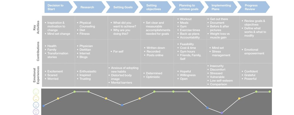 UX_portfolio_journey_map_UX BUSINESS STRATEGY