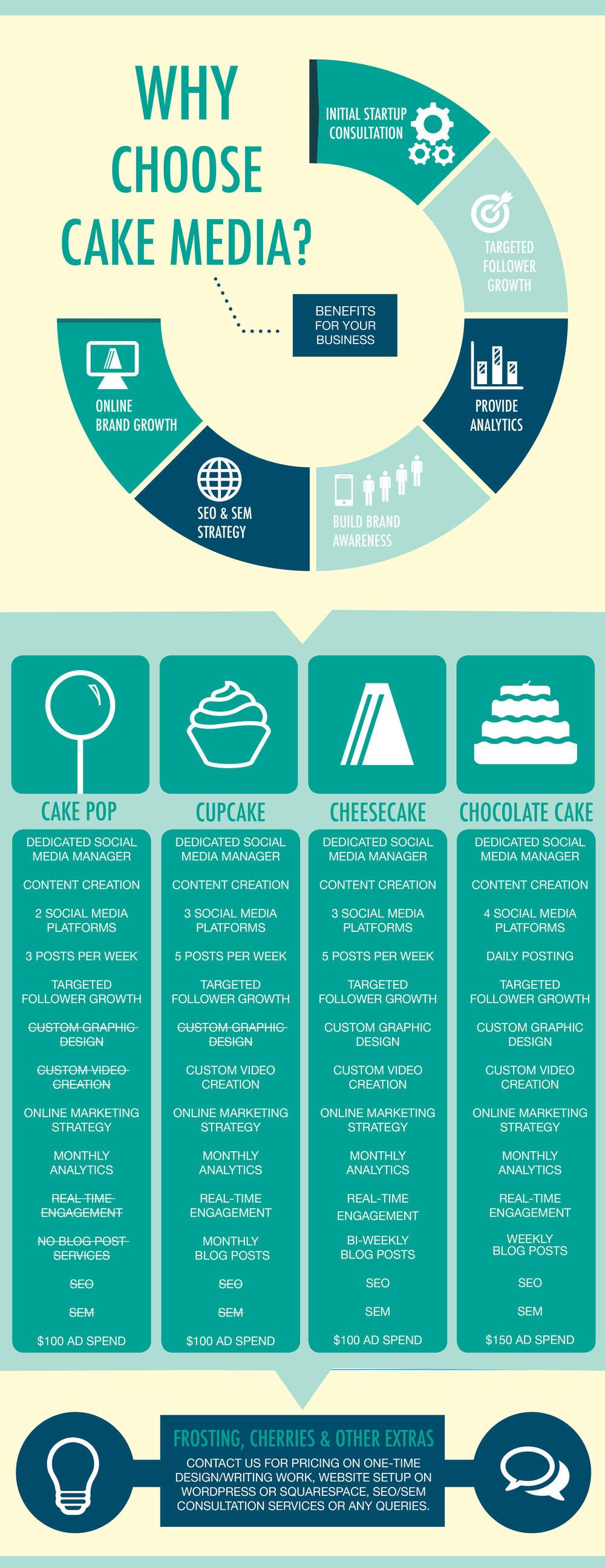 CakeMediaInfographic.jpg