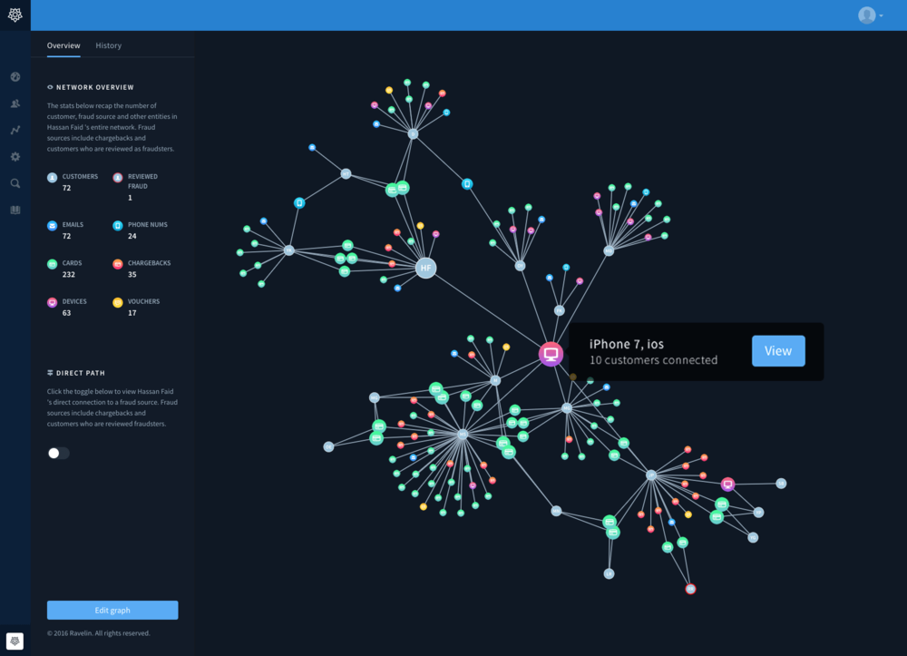 Ravelin Connect highlights a connected network of users in potential bonus abuse