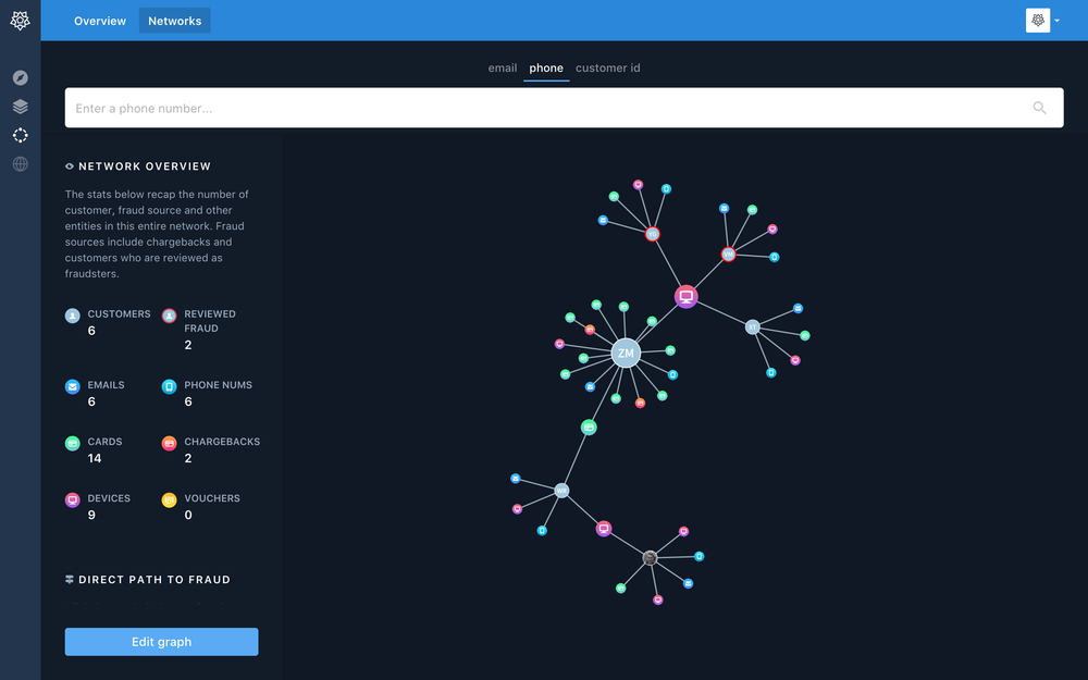 Ravelin users can navigate and zoom around a suspicious network, looking at connections.