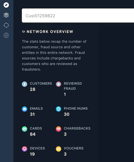 More detailed look at some data points that are connected in a network.