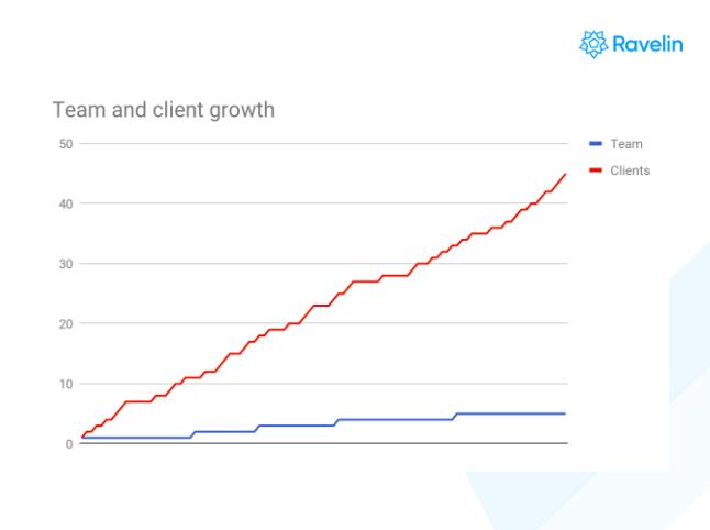 ravelin-team-growth