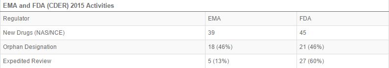 EMA FDA regulatory activity