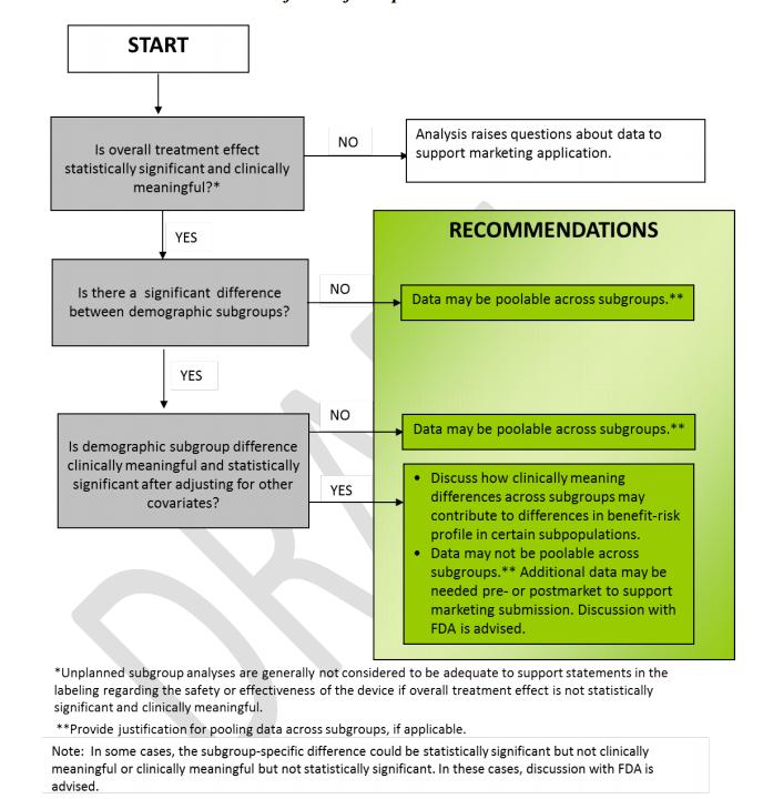 race data decision tree