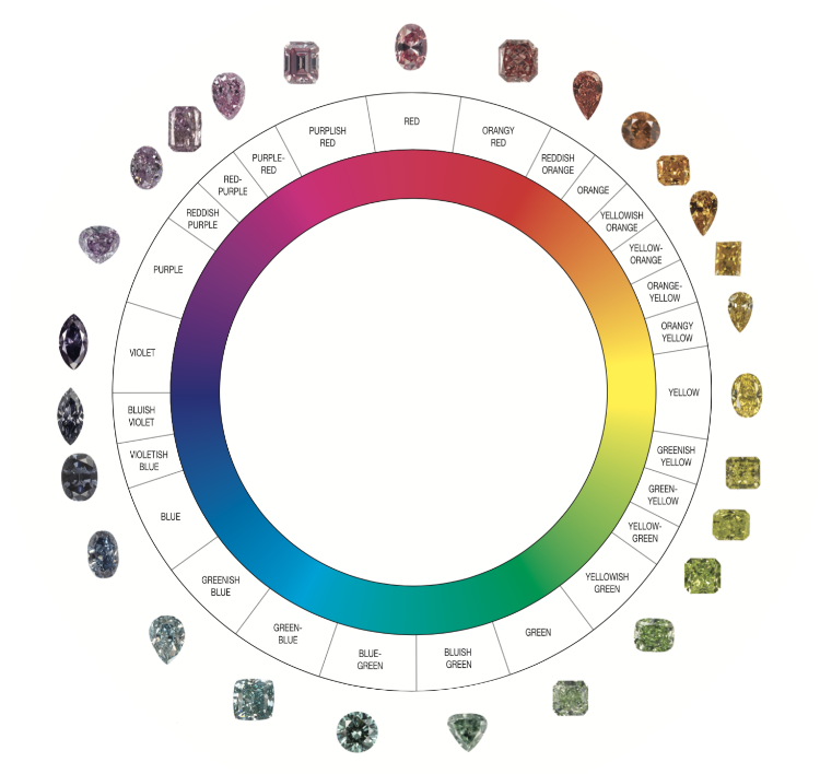 The Gemological Institute of America's (GIA) color reference chart
