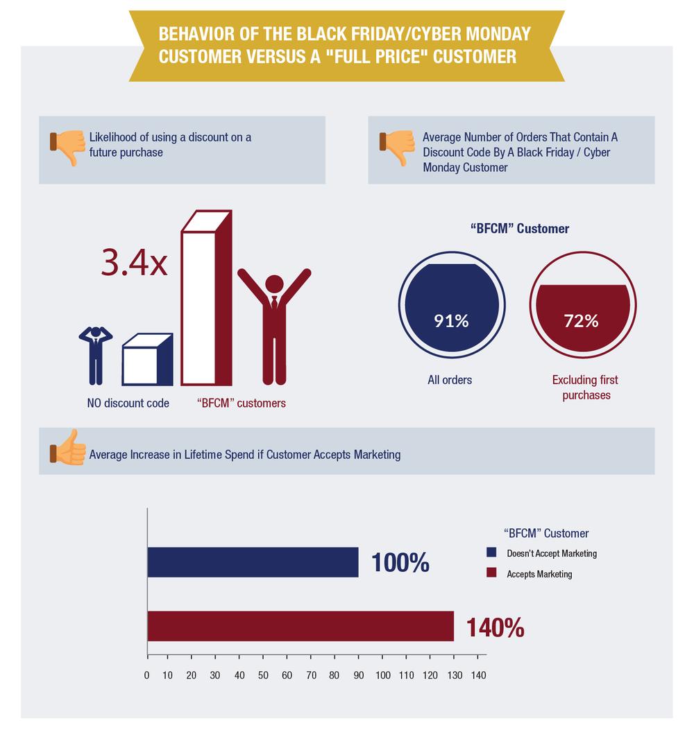 "Behavior of Black Friday Customers Versus ""Full Price"" Customers"