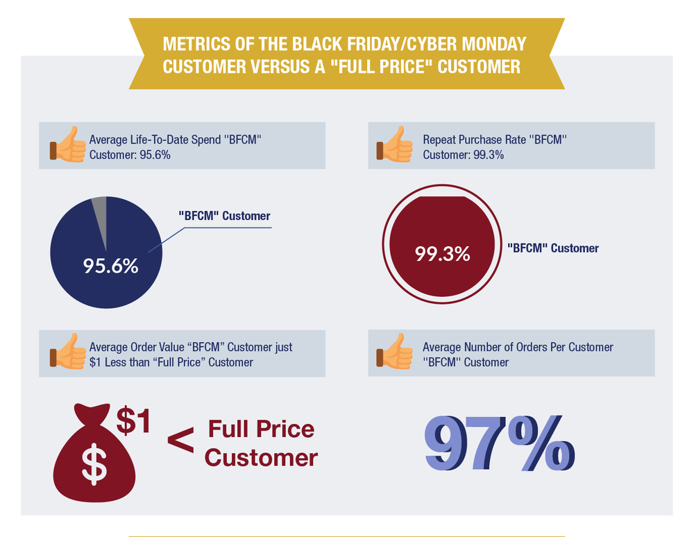 "Metrics of a Black Friday Customer versus a ""Full Price Customer"""