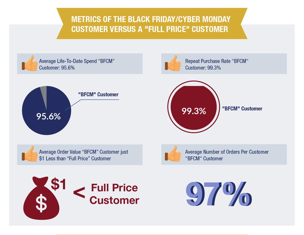 "Metrics of a Black Friday Customer versus a ""Full Price Customer"""