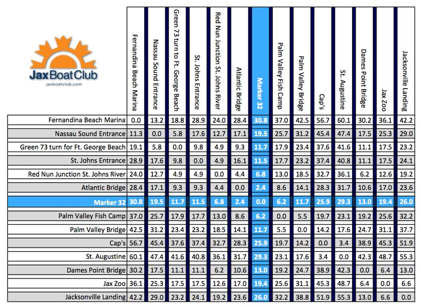 Jax Boat Club Mileage Chart