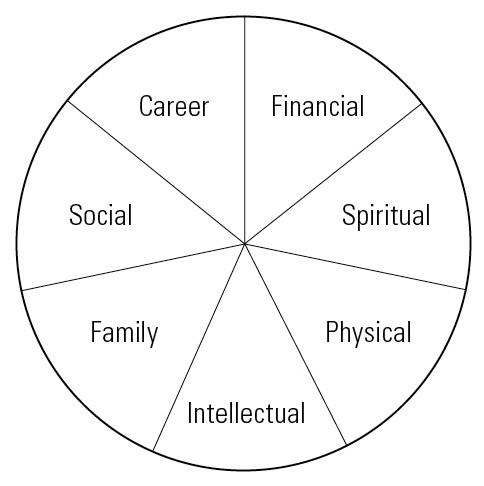 zig ziglar wheel of life