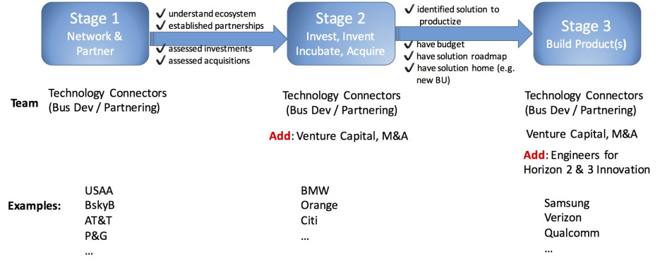 Figure 1: Three Stages of Corporate Innovation Outpost