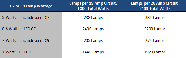 How to calculate maximum runs from wattage 1000bulbs blog comparison of led and traditional c7 and c9 strings keyboard keysfo Image collections