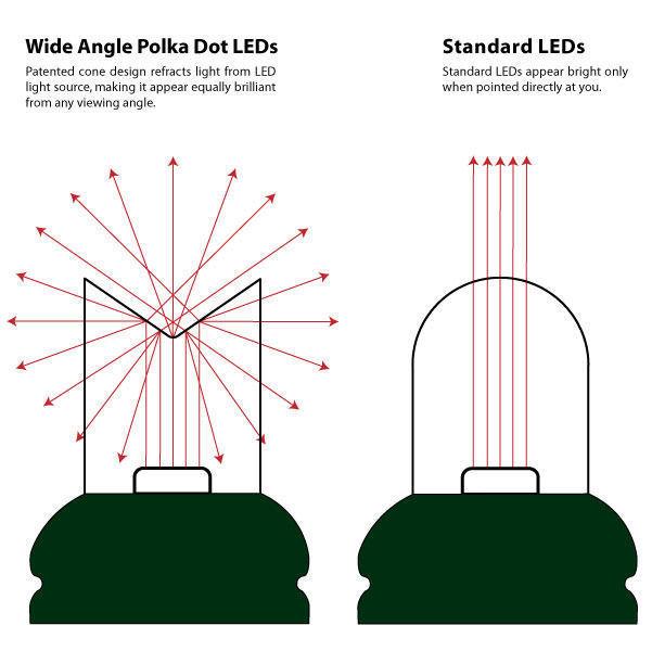 LED Christmas Light String Guide — 1000Bulbs.com Blog