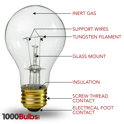 How An Incandescent Light Bulb Works 1000bulbscom Blog