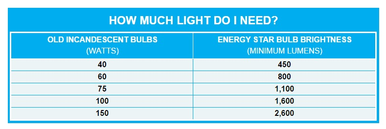 Led Brightness Lumens Vs Watts Buyers Guide